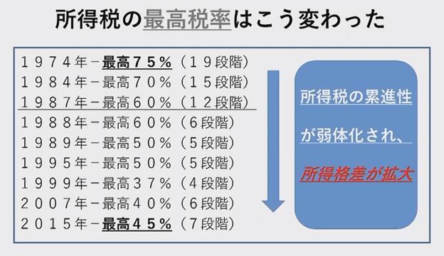 富裕層の社会保険料 E3F0C2C3-CC18-4E93-B8E5-28CCF6BE18F8