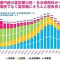 Photos: 所得税最奥税率の推移 7F91B7F9-B86B-4842-B621-4F4F1150F2C0