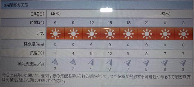 2018/02/14(水)・地元のお天気予報図