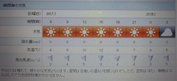 2018/02/20(火)・地元のお天気予報図