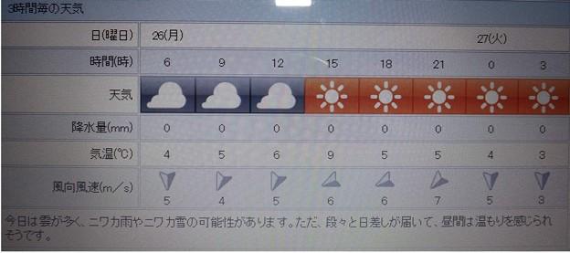 2018/02/26(月)・地元のお天気予報図