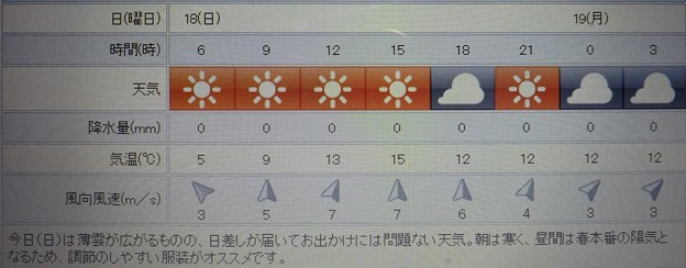 2018/03/18(日)・地元のお天気予報図