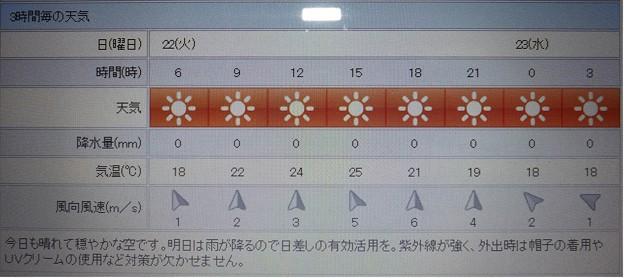 写真: 2018/05/22(火)・地元のお天気予報図