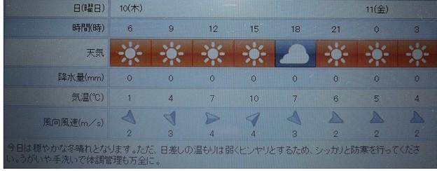 2019/01/10(木)・東京の天気予報