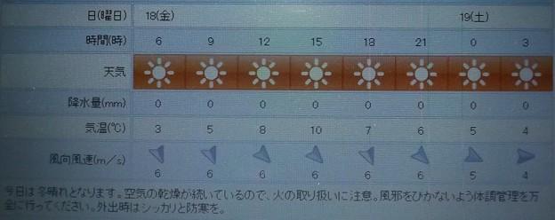 2019/01/18(金)・東京の天気予報
