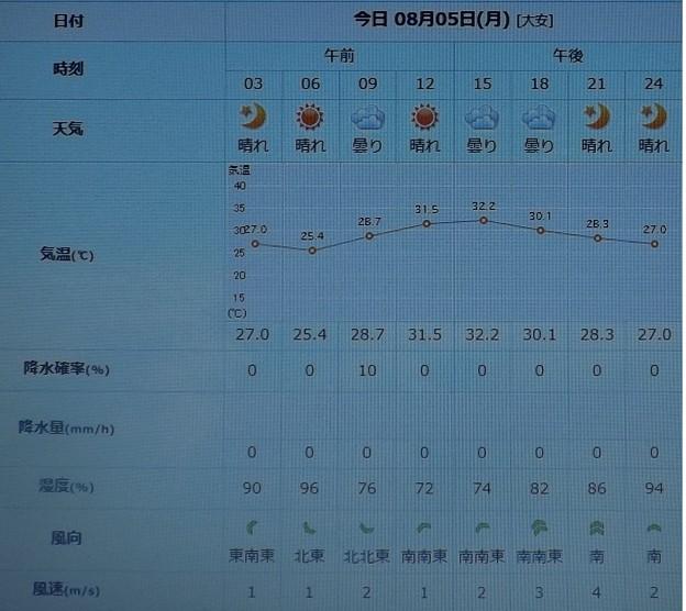 2019/08/05(月)・東京の天気予報