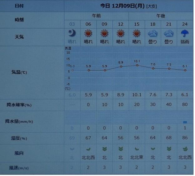 2019/12/09(月)・東京の天気予報