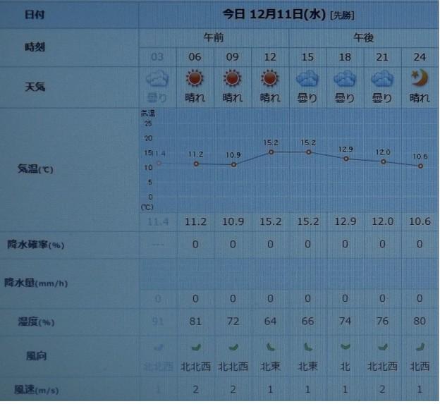 2019/12/11(水)・東京の天気予報