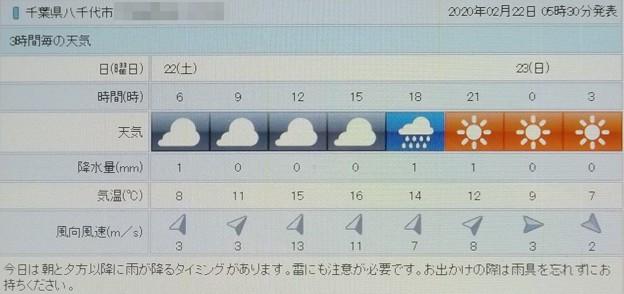 2020/02/22(土)・八千代市の天気予報