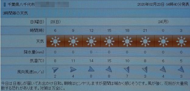 2020/02/23(日)・八千代市の天気予報
