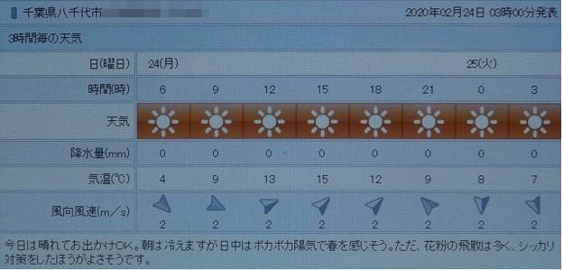 2020/02/24(月・祝)・八千代市の天気予報