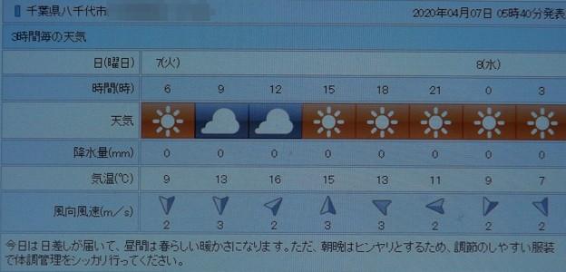 2020/04/07(火)・八千代市の天気予報