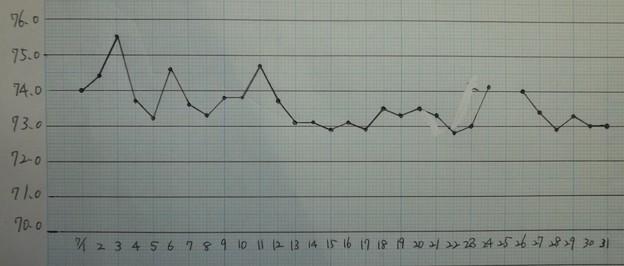 2020/07/31(金)・7月の体重記録