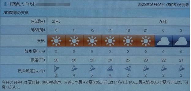 2020/08/02(日)・八千代市の天気予報