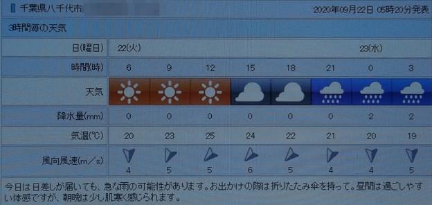 2020/09/22(火・祝)・千葉県八千代市の天気予報