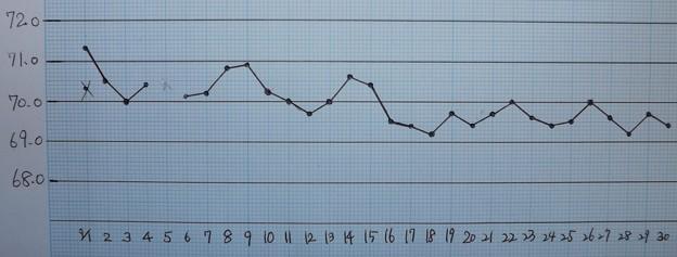 Photos: 2020/09/30(水)・09月の体重記録