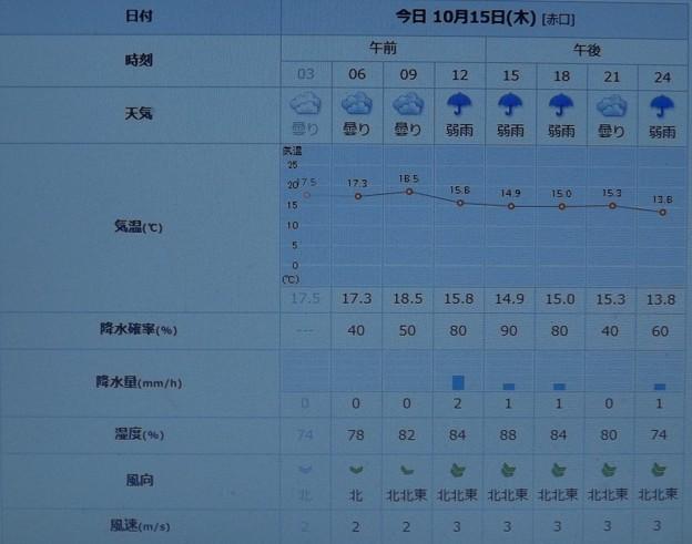 Photos: 2020/10/15(木)・千葉県八千代市の天気予報