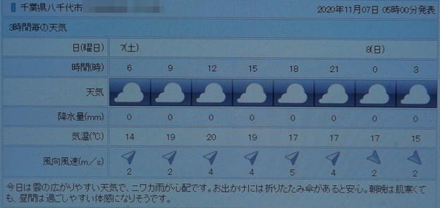 Photos: 2020/11/07(土)・千葉県八千代市の天気予報
