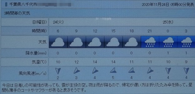 Photos: 2020/11/24(火)・千葉県八千代市の天気予報