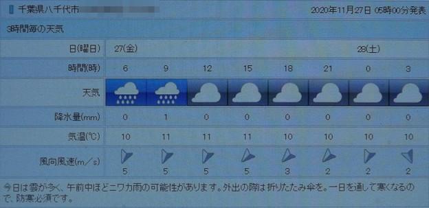2020/11/27(金)・千葉県八千代市の天気予報