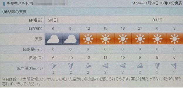 Photos: 2020/11/29(日)・千葉県八千代市の天気予報