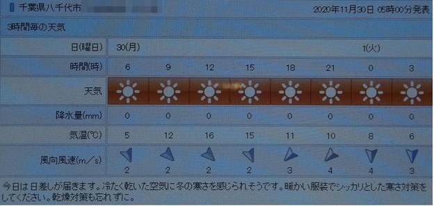 2020/11/30(月)・千葉県八千代市の天気予報