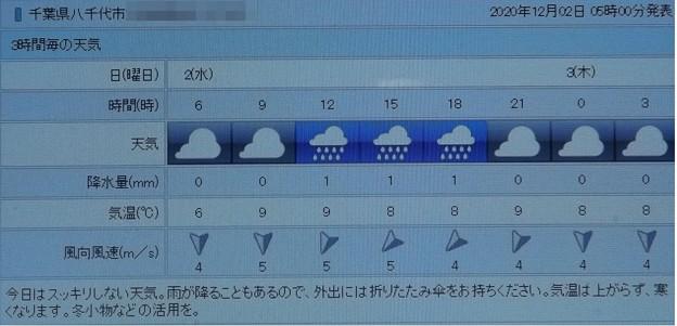 2020/12/02(水)・千葉県八千代市の天気予報