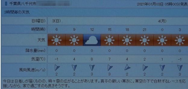 Photos: 2021/01/03(日)・千葉県八千代市の天気予報