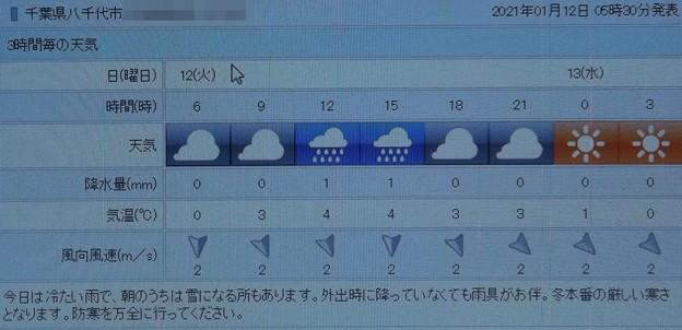 2021/01/12(火)・千葉県八千代市の天気予報