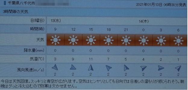 2021/01/13(水)・千葉県八千代市の天気予報