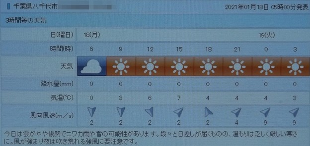 2021/01/18(月)・千葉県八千代市の天気予報