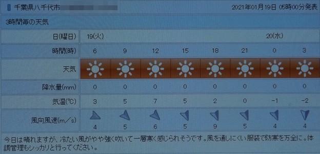2021/01/19(火)・千葉県八千代市の天気予報