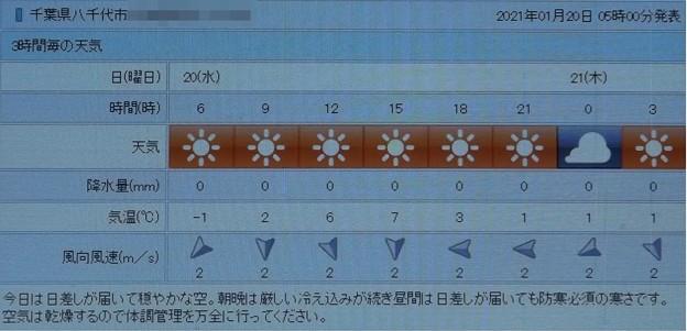 2021/01/20(水)・千葉県八千代市の天気予報