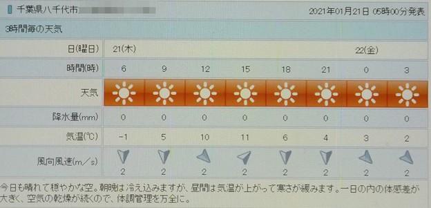 2021/01/21(木)・千葉県八千代市の天気予報