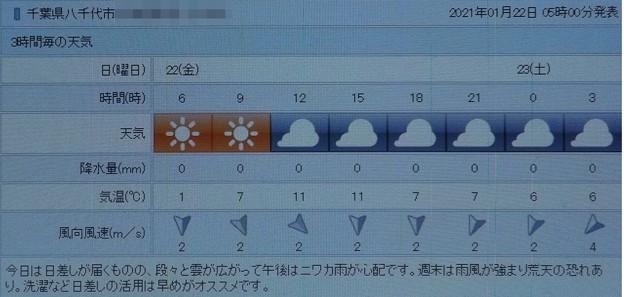 2021/01/22(金)・千葉県八千代市の天気予報