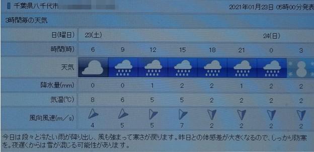 2021/01/23(土)・千葉県八千代市の天気予報