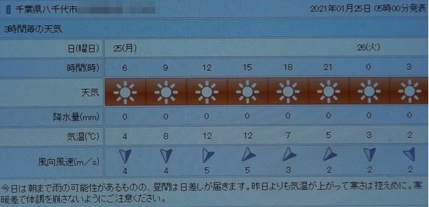 2021/01/25(月)・千葉県八千代市の天気予報