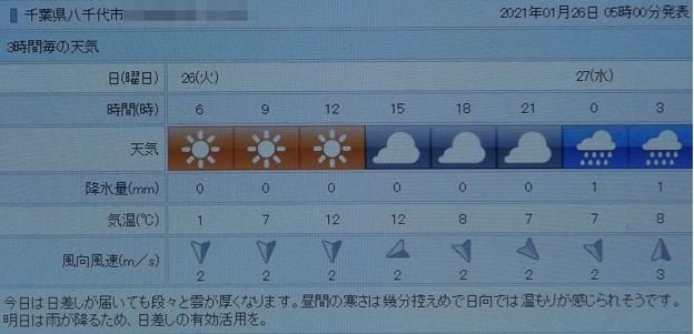 2021/01/26(火)・千葉県八千代市の天気予報