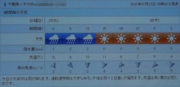 2021/01/27(水)・千葉県八千代市の天気予報