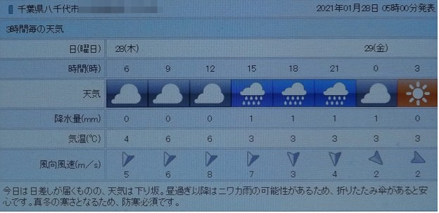 2021/01/28(木)・千葉県八千代市の天気予報
