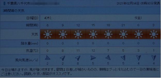 2021/02/04(木)・千葉県八千代市の天気予報