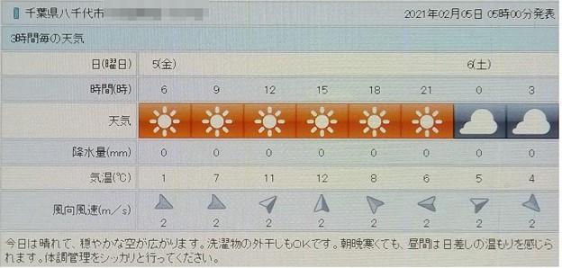 2021/02/05(金)・千葉県八千代市の天気予報