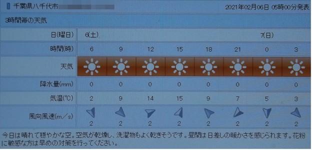 2021/02/06(土)・千葉県八千代市の天気予報