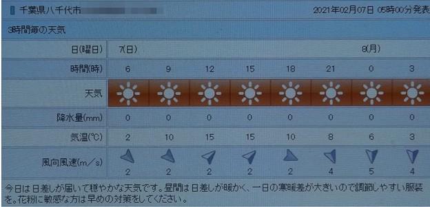 2021/02/07(日)・千葉県八千代市の天気予報