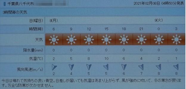 2021/02/08(月)・千葉県八千代市の天気予報