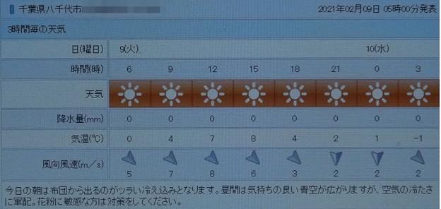 2021/02/09(火)・千葉県八千代市の天気予報