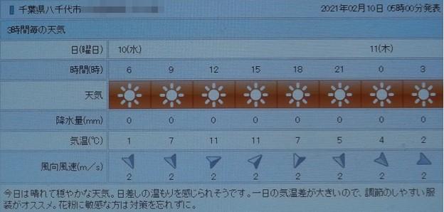 2021/02/10(水)・千葉県八千代市の天気予報