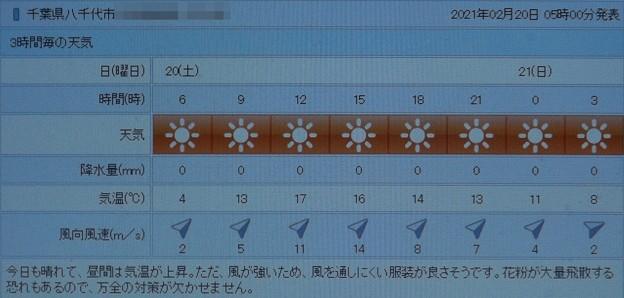 2021/02/20(土)・千葉県八千代市の天気予報