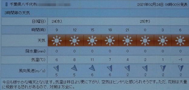 2021/02/24(水)・千葉県八千代市の天気予報